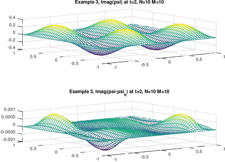 Convergence analysis of space-time Jacobi spectral collocation