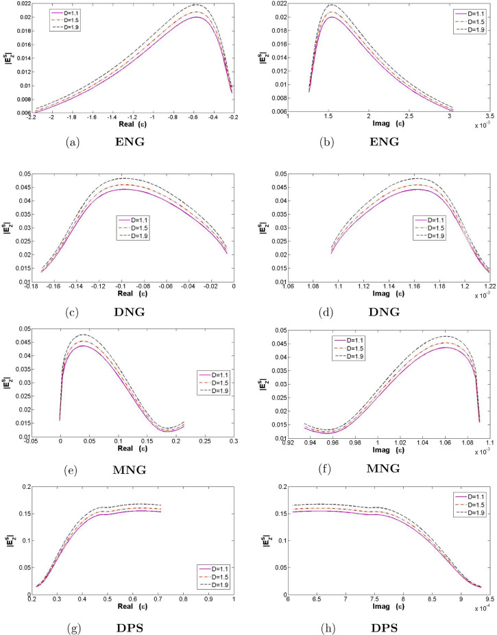 Use of Kobayashi potential method and Lorentz–Drude model to
