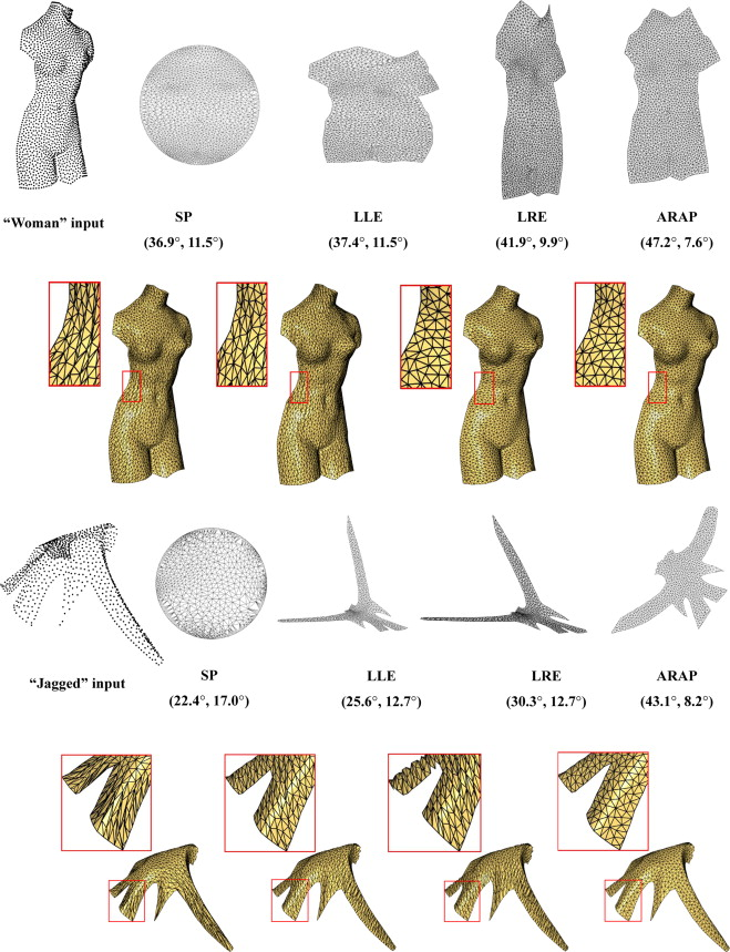 Mesh reconstruction by meshless denoising and parameterization
