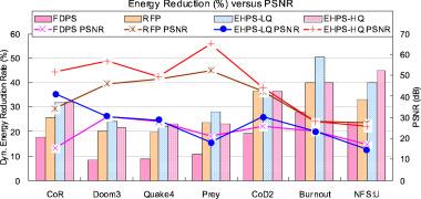 Energy-aware hybrid precision selection framework for mobile