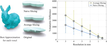 Orthogonal slicing for additive manufacturing - ScienceDirect
