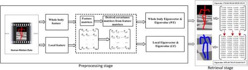 An Eigen-based motion retrieval method for real-time animation