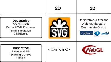 3D graphics on the web: A survey - ScienceDirect