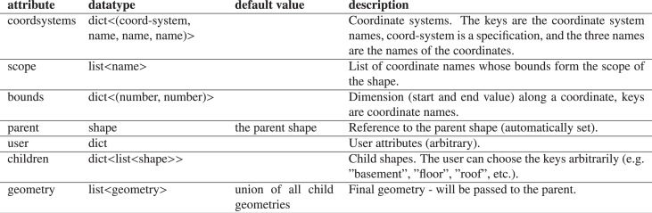 Procedural modeling of architecture with round geometry - ScienceDirect