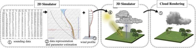 Real Time Simulation Of Cumulus Clouds Through Skewtlogp Diagrams