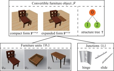 Convertible Furniture Design Sciencedirect