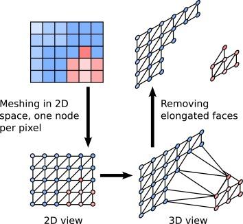 SnapNet: 3D point cloud semantic labeling with 2D deep segmentation