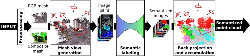 SnapNet: 3D point cloud semantic labeling with 2D deep segmentation