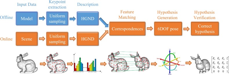 Hough-space-based hypothesis generation and hypothesis
