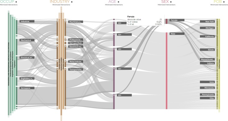 Parallel hierarchies: A visualization for cross-tabulating