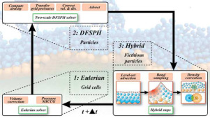 A hybrid Eulerian-DFSPH scheme for efficient surface band liquid