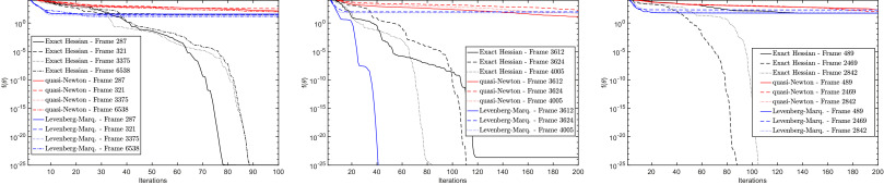 Solving inverse kinematics using exact Hessian matrices