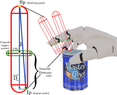 A visually realistic grasping system for object manipulation