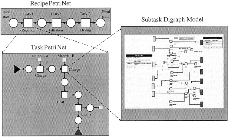 Intelligent Systems For Hazop Analysis Of Complex Process Plants