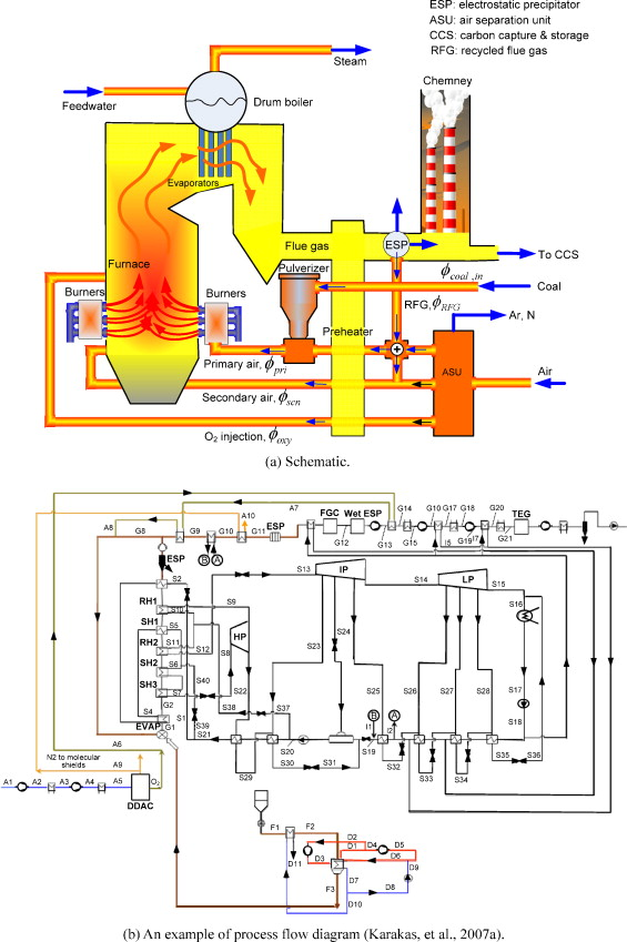Modeling and simulation of an oxy-fuel combustion boiler system with ...