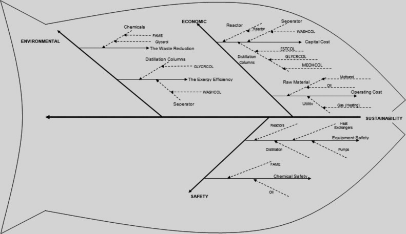 A sustainability root cause analysis methodology and its application the fish bone diagram ccuart Choice Image