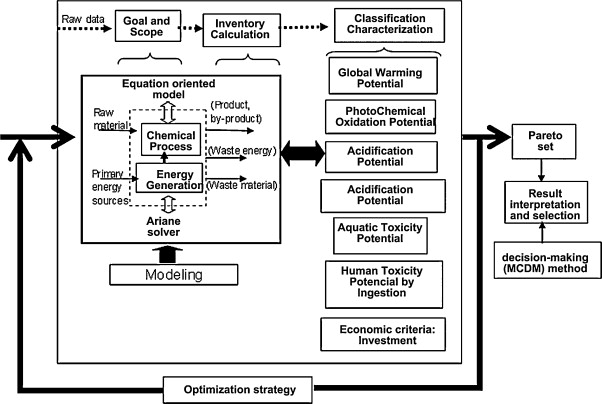 Economic and environmental strategies for process design - ScienceDirect
