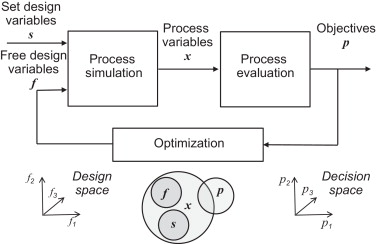 Multi-criteria optimization in chemical process design and decision