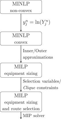 Milp reformulations for the design of biotechnological multi basic techniques used to model synthesis and design decisions considering altavistaventures Choice Image
