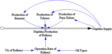Optimization of naphtha purchase price using a price