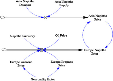 Optimization of naphtha purchase price using a price prediction