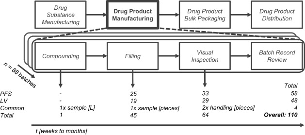 Data-driven tiered procedure for enhancing yield in drug product