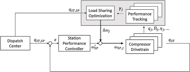 Online Performance Tracking And Load Sharing Optimization For Parallel Operation Of Gas Compressors Sciencedirect