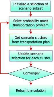 Linear programming-based scenario reduction using transportation