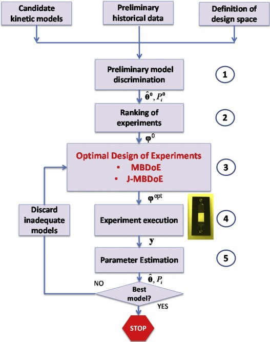A Joint Model Based Experimental Design Approach For The