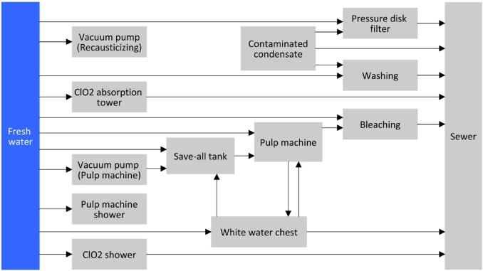 A novel MILP approach for simultaneous optimization of water