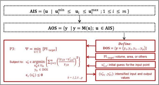 An optimization-based operability framework for process design and