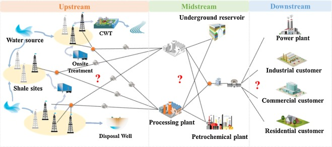 Design And Optimization Of Shale Gas Energy Systems Overview