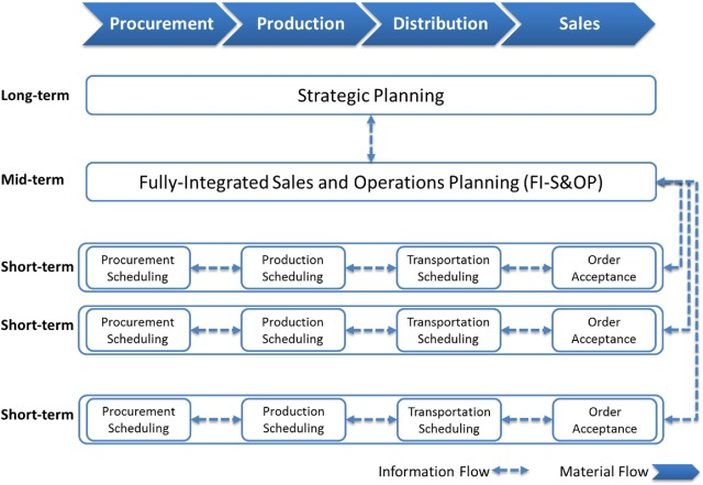 sales and operations planning