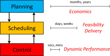 Expanding scope and computational challenges in process scheduling