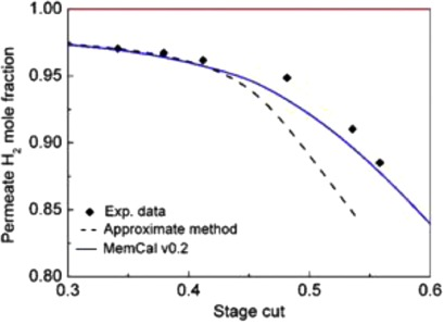 A novel tool for the modeling, simulation and costing of membrane