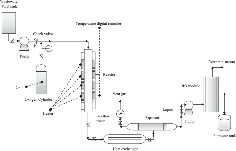 Simulation of hybrid trickle bed reactor–reverse osmosis process for