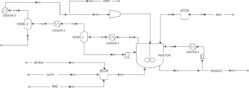 Semi-batch industrial process of nitriles production: Dynamic