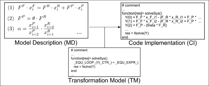 Customized code generation based on user specifications for