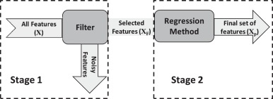 Wide spectrum feature selection (WiSe) for regression model building