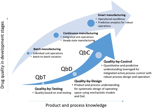 A perspective on Quality-by-Control (QbC) in pharmaceutical