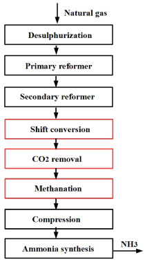 Operational safety of chemical processes via Safeness-Index