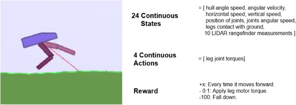 Reinforcement Learning – Overview of recent progress and