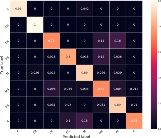 Formation lithology classification using scalable gradient boosted