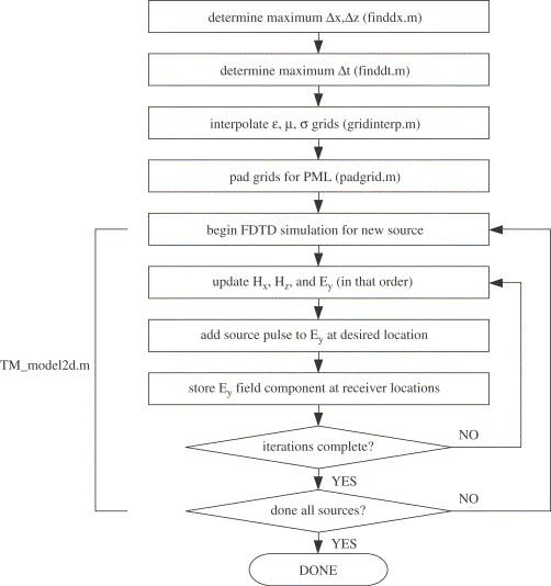Numerical modeling of ground-penetrating radar in 2-D using