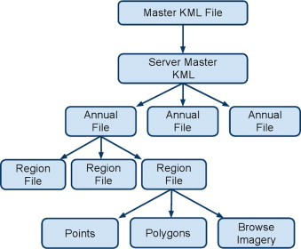 Representing scientific data sets in KML: Methods and challenges