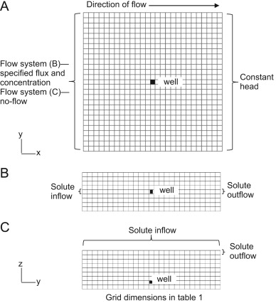 Methods for simulating solute breakthrough curves in pumping