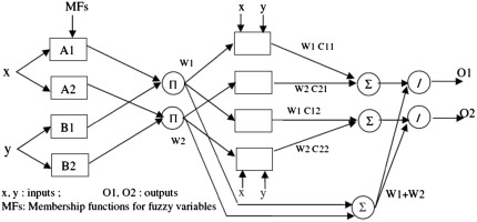 A hybrid neural networks-fuzzy logic-genetic algorithm for