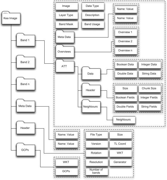 The KEA image file format - ScienceDirect