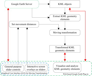 Moving KML geometry elements within Google Earth - ScienceDirect