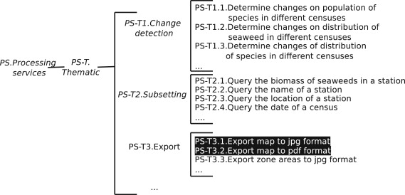 Marine Ecology Service Reuse Through Taxonomy Oriented SPL